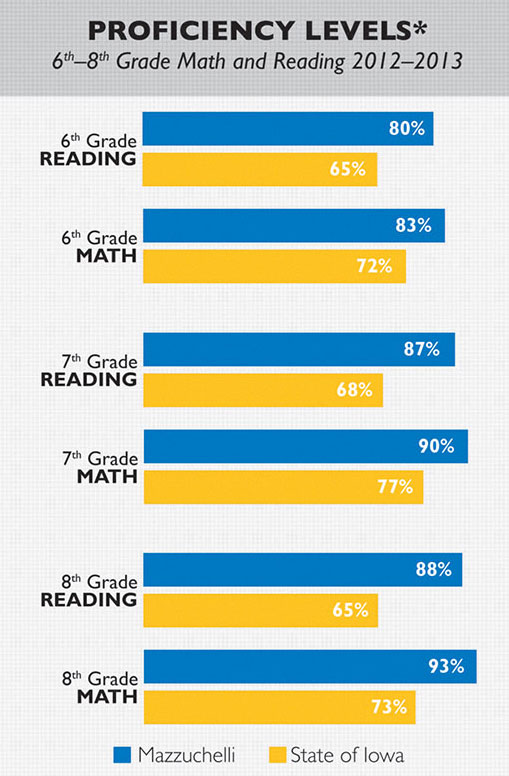 reading proficiency 1 r56683130806 grade three reading proficiency indicators common core state standards (ccss) a student's ability to read at grade level by the 3rd grade is the #1 indicator whether or not that student will.