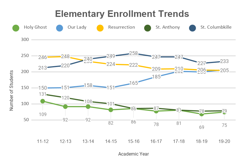 Enrollment at Holy Ghost and St. Anthony has declined to unsustainable levels.