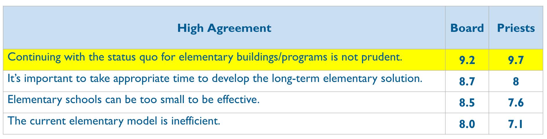 2017 Survey High Agreement